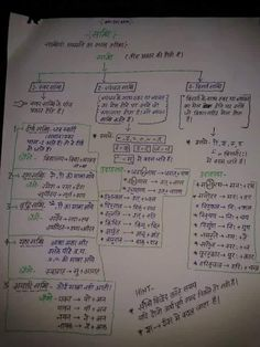 Gernal Knowledge, General Knowledge Facts, Lesson Plan In Hindi, Good Morning Friends Quotes, Astrology Hindi, Ias Study Material, Hindi Language Learning, Sanskrit Language, Hindi Worksheets