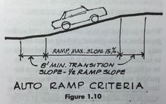 Ramps should not be steeper than 15%. For slopes over 10%, top and bottom transitions of 8ft min. are required at 1/2 the ramp slope. Ramped driveway exit rising to public sidewalk must have level transition (no greater than 5%) to prevent hood of car from obscuring view.