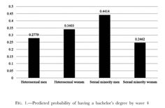 """Women Graduate College at Higher Rates than Men… Unless They're Gay ( """"For every man that earns a college degree, nearly two women will. Women have been outperforming men in college since. Social Science Project, Lesbian, Gay, University Of Minnesota, Sociology, Bachelor's Degree, Graduation, Ch 5"""