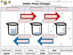 Matter: Evaporation Condensation Melting Freezing Study Guide ...
