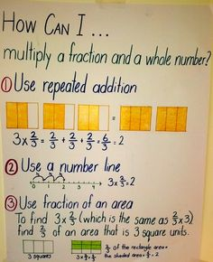 Common Core Fractions: Math anchor charts can provide a source of visual reference to support student thinking, reasoning and problem solving. Math Teacher, Math Classroom, Teaching Math, Math Strategies, Math Resources, Math Fractions, Dividing Fractions, Equivalent Fractions, Teaching