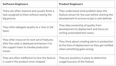 Difference between software engineers and product engineers. Sustainable Engineering, In A Nutshell, Engineers, Big Picture, Good Company, Software Development, Sustainability, Technology, Tips