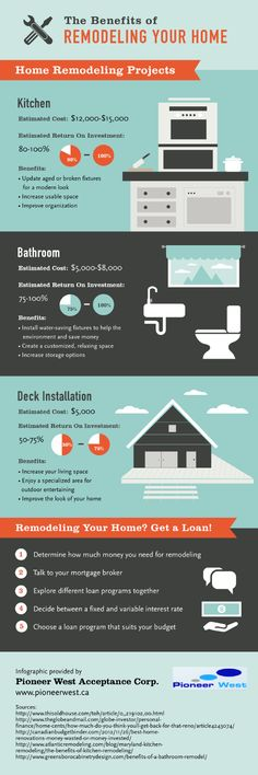 Remodeling the bathroom gives you the opportunity to install new fixtures that save water. Increased storage options and custom fixtures make this space more comfortable and relaxing. This infographic from a mortgage investment company in Vancouver offers more information on popular home remodeling projects.
