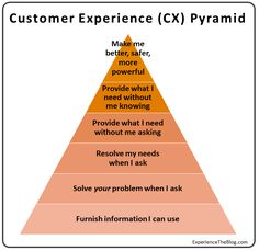 Most companies approach CX from the bottom of this pyramid, instead of from the top.