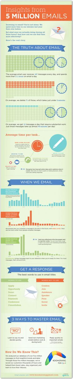 Email, when to send...