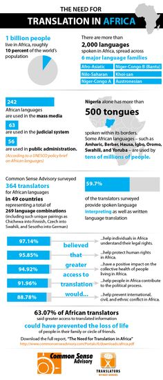 Inforgraphin on The Importance of Translation in Africa | by Indigo Trust
