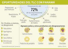 Oportuniodades del TLC con Panamá #Compormayor