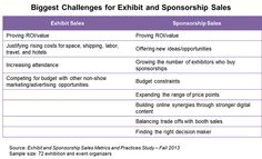 Exclusive Research: Exhibitor Renewal Rate Averages 80% #VCC #Sponsorshipsandexhibits
