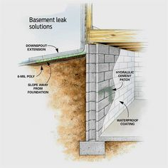 57 best basement waterproofing images in 2019 basement rh pinterest com