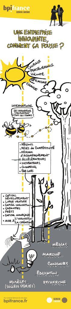 Leadership, Innovation Management, Sketch Notes, Startup, Change The World, Business, Bullet, Templates, Model