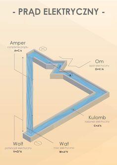 #prąd #elektryczny #Doktorvolt #hurtownia #elektryczna #online #amper #ampere #om #ohm #wolt #volt #wat #watt #kulomb #coulomb