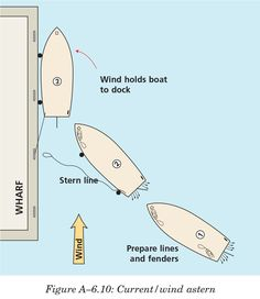 How to dock a boat via Canadian Power  Sail Squadron (CPS)