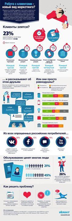 """Инфографика: """"Сервисы работы с клиентами"""""""