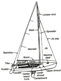 nautical terms #theyachtowner #theyachtownernet