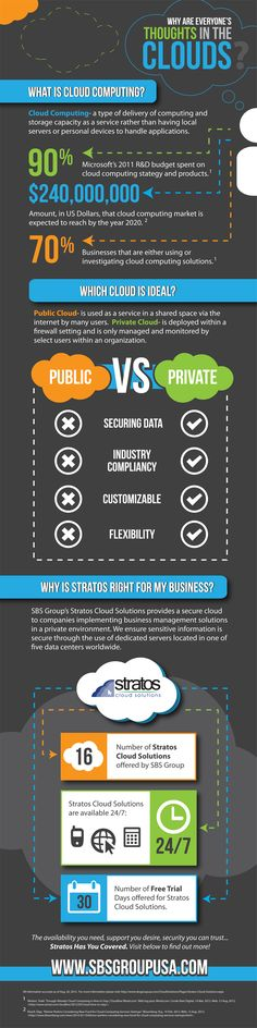 Why Are Everyone's Thoughts in the #Cloud? [#Infographic] #cloudcomputing