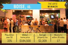 The Arts: Celebrated for its natural wonders, Boise is also rich in culture, including  the annual outdoor Shakespeare festival, the art deco Boise Art Museum, the Boise Philharmonic, Ballet Idaho and Opera Idaho.