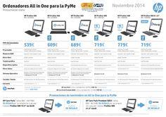 Ordenadores All in One para la PyMe Productividad diaria