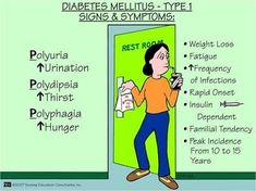 Diabetes Mellitus Type 1 Signs and Symptoms - Visit ABC Medicine for educational illustrations and more! Diabetes Tipo 1, Cure Diabetes, Type 1 Diabetes, Diabetes Diet, Diabetes Signs, Diabetes Facts, Gestational Diabetes, Med Surg Nursing, Nursing