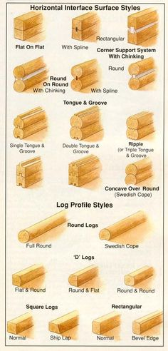 how to build log cabins | How