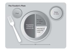 The Foodist's Plate: What an Ideal Meal Looks Like