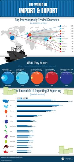 Trading & Currency infographic & data The World of Import and Export. Infographic Description The World of Import and Export Export Business, Business Tips, Global Business, Expo Milan, Commerce International, International Trade, International Relations, Supply Chain Logistics, Economics Lessons