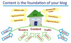 Content is the foundation of your blog Blogging, How To Make Money, Writer, Foundation, Advertising, Social Media, Content, Photo And Video, Feelings