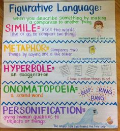 Writing Anchor Charts to Use in Your ClassroomAwesome Writing Anchor Charts to Use in Your Classroom Light Drawing - Fun And Developing Toy - Figurative Language - what works in the classroom anchor chart 6th Grade Ela, 4th Grade Writing, 5th Grade Reading, Teaching Writing, Teaching Plot, Fourth Grade, Third Grade, Teaching Poetry, Teaching Grammar