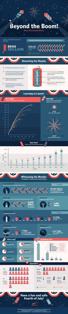 Beyond the Boom - 4th of July #infographic