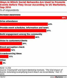 How Marketers Use Social to Promote Events - eMarketer
