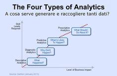 Dall'analisi dei dati si possono ottenere informazioni di diverso livello: da una semplice descrizione allo sviluppo di scenari di previsione e raccomandazioni.