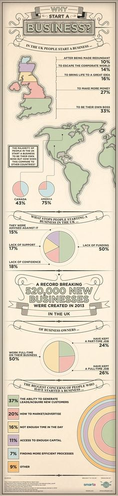 This Pin gives you a good idea about the numbers who go into self employment and why!