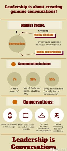 I created this infographic about leadership and conversations.