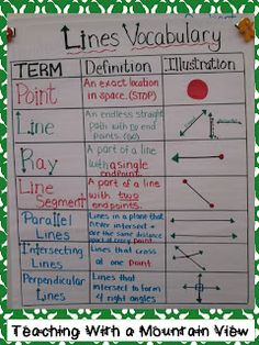 Lines Geometry Anchor Chart. I've charted this a million times....but never thought of the visuals in the actual word...LOVE IT;O)