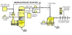 What are the requirements for Inert Gas or IG Plant on Tanker Ships?