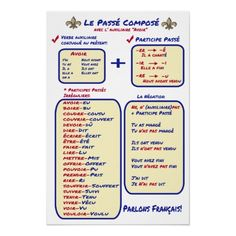 French Grammar Basic Passe Compose Poster. An easy review poster of basic French passé composé formation for teachers and students of French
