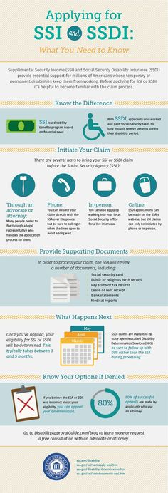 Applying for SSI and SSDI - Disability Approval Guide
