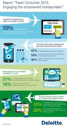 Travel Consumer 2015 Report. Engaging the empowered holidaymaker by @Deloitte