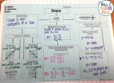 Slope Graphic Organizer for Algebra 1 and Geometry Interactive Notebooks