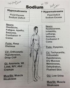 NCLEX-RN prep--hypernatremia vs hyponatremia