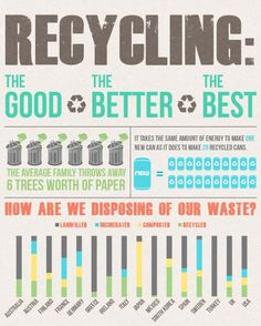 #Recycling Waste Infographic