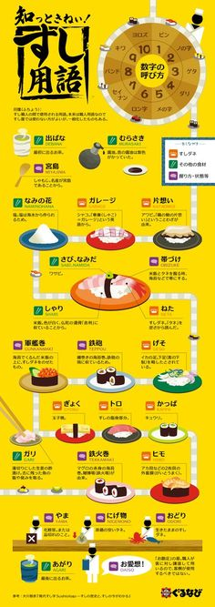 How much do you really know about sushi- infographic | あなたはいくつ知っていますか?「知っときねぃ!すし用語」 | みんなのごはん