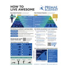 The primal blueprint 21 day challenge paleo whole30 and low carb malvernweather Choice Image