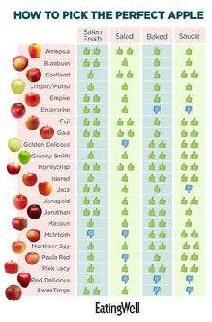 How to Choose the Perfect Apple for Eating Fresh, Salads, Baking and Applesauce Best Apples For Applesauce, Best Apples For Baking, Fruit Recipes, Apple Recipes, Fall Recipes, Apple Chart, Mcintosh Apples, Pink Lady Apples, Apple Types