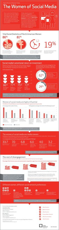 Women Engagements on Social Media   #Infographic based on KRC Research,  exploring 2,000 Social Media influencers.