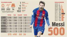 Leo Messi está a solo dos goles de los 500 (oficiales) con la camiseta del FC Barcelona