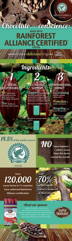 [Infographic] Chocolate with a conscience | Take action content from Delicious Living