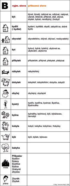 vyjm_slova-B. Outdoor Paving, Co Parenting, Preschool Worksheets, School Hacks, Montessori, Homeschool, Language, Teaching, Education