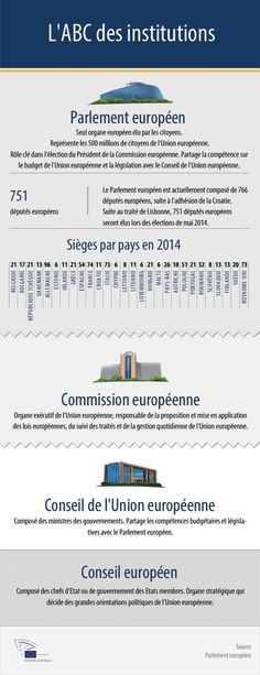 Tout savoir sur les institutions européennes