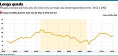 Estudo com 'método Piketty' mostra que reversão do ganho de 1942 a 1963 foi rápida após golpe