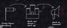 Warum es an einem bestimmten Punkt für Dich einfach nicht weiter geht? #Startup